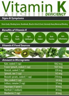 Vitamin K ❥➥❥ Food sources: Kale, spinach, Broccoli, Brussel Sprouts, Okra, Romaine Lettuce, Asparagus, Kiwifruit, Blueberries...