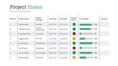 Project Status PowerPoint Presentation Template Composition of 12 unique slides that helps to summarize project progress, results, and problems encountered and solved. You can easily show your p. Project Management Dashboard, Project Dashboard, Project Management Templates, Program Management, Change Management, Dashboard Design, Dashboard Interface, Professional Powerpoint Templates, Powerpoint Presentation Templates