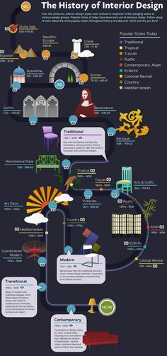 "The home décor infographic, apart from being education it is funny as well. It takes you from the beginning of the era of ""interior design"" (Stone Age) to the stainless era of the century. The particular infographic was designed by ""Design Shuffle's"". Interior Design Basics, Interior Design Classes, Interior Design Business, Interior Styling, Interior Decorating, Decorating Hacks, Principles Of Interior Design, Interior Design Facts, Useful Tips"