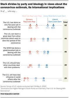 Stark divides by party and ideology in views about the coronavirus outbreak, its international implications, 2020 Source: Pew Research Center Pew Research Center, Pro Gun, Nation State, Free Market, Political Issues, Divider, Politics, Sayings, Party