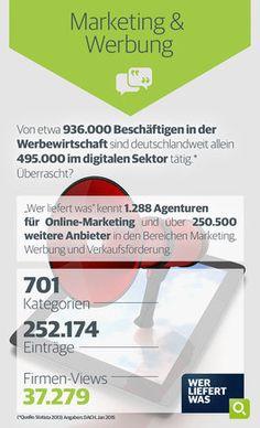 wlw-Wissen zur Branche Marketing & Werbung: Von mehr als 900.000 Beschäftigten in der Werbewirtschaft sind deutschlandweit allein über 450.000 im digitalen Sektor tätig. Agenturen für Online-Marketing und weitere Informationen zur Branche finden Sie unter wlw.de!