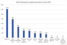 Santander Bank, Lorem Ipsum, Bar Chart, Bag, Hardanger, Bar Graphs, Bags