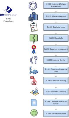sales marketing policies and procedures manual business processes pinterest