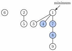 Fibonacci heap - Wikipedia, the free encyclopedia