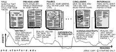 PHD Comics: Anxiety vs. Reading (realising you just spent one day reading article)
