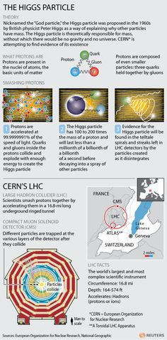 The Higgs boson made simple | Particle Physics | Scoop.it