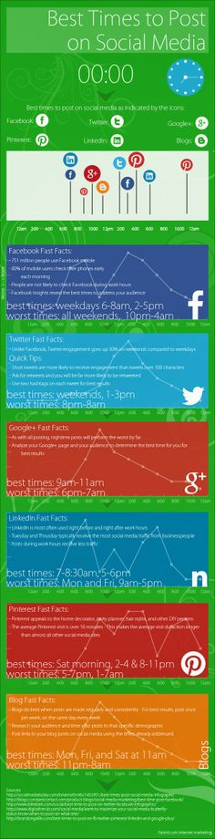 Best Time To Share Blog Post On Social Networks #infographic #SMM