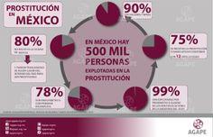 EN MÉXICO HAY 500 MIL PERSONAS EXPLOTADAS EN LA PROSTITUCIÓN.
