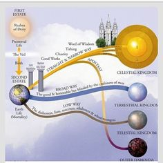 I got this from Pinterest- it's my favorite diagram of the Plan of Salvation…