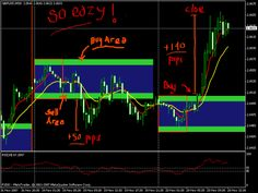 Forex Breakout Trading Strategies Spectacular Profits with this new strategy