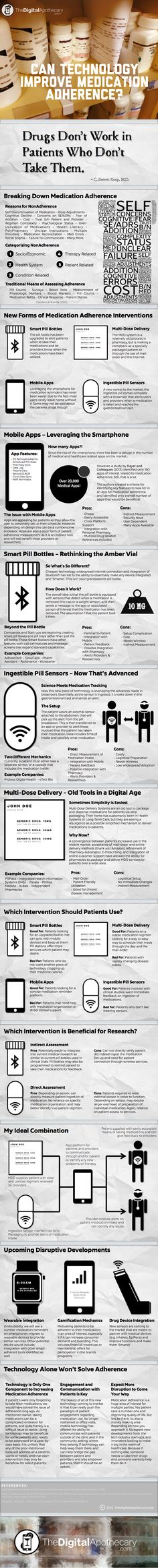 Medication adherence and digital health infographic by Timothy Aungst