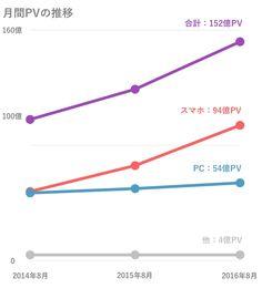 Yahoo!ニュース月間150億PVの内訳を解説 スマホはPCの約2倍に - Yahoo!ニュース スタッフブログ