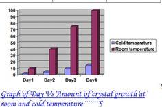 Temperature effects on Sugar Crystals yaio.net
