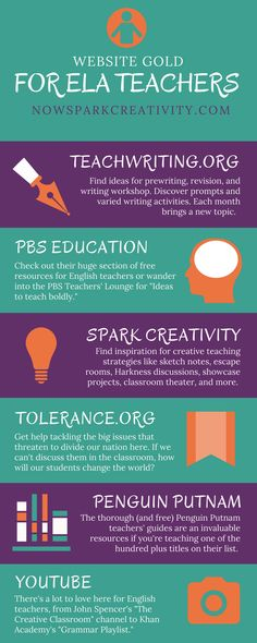 Teachers, check out this linked guide to free English Language Arts web resources for middle and high school students. In it I& share the very best websites I& found for creative free lesson plans and classroom strategies. Ela Classroom, English Classroom, English Teachers, Modern Classroom, Classroom Decor, Middle School Ela, Middle School English, 6th Grade English, Middle School Classroom