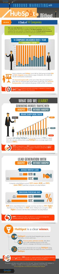 Inbound Marketing - with or without automation? [Infographic] from @OverGo Studio #contentmarketing