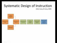 Dr. Gardner Explains the importance of using a systematic process when creating instruction. He overviews the ADDIE Process as well as Dick, Carey, & Carey's Systematic Design of Instruction.
