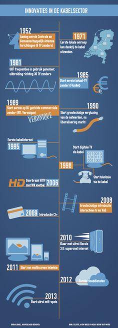 Innovaties in de kabelsector volgen elkaar in rap tempo op: #HDTV, Video on Demand, multiscreen televisie, CI+, cloud-diensten, #WiFi hotspots en natuurlijk supersnel internet.
