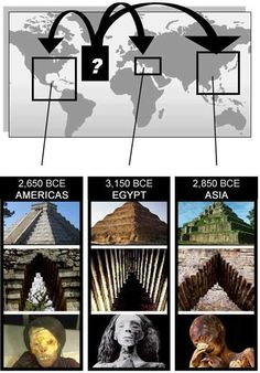 Step Pyramids, Stepped Arched Entries, and Mummified Royal, similarities in ancient cultures, coincidence?