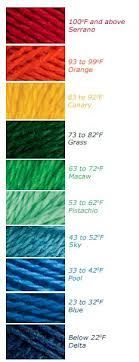 I want to knit a blanket. One row per day with the color dependent upon the outside temp.