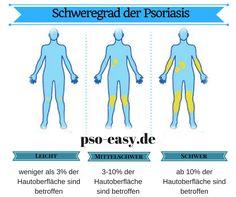 #Schweregrad der #Psoriasis #PsoEasy
