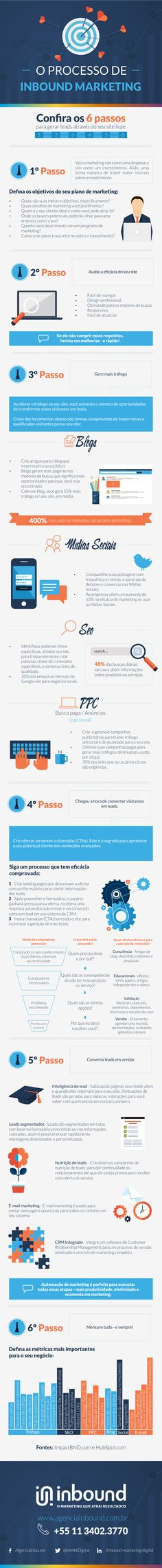 nice Inbound Marketing: O Processo de Inbound Marketing em 6 passos. Digital Marketing Strategy, Inbound Marketing, Influencer Marketing, Business Marketing, Content Marketing, Internet Marketing, Online Marketing, Social Media Marketing, Marketing Strategies