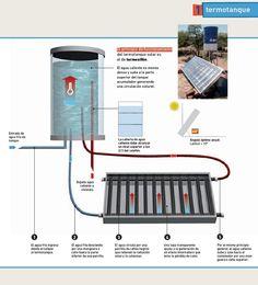 Termotanque solar de agua — INTA :: Instituto Nacional de Tecnología Agropecuaria