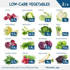 Blog Ketogenic diet food list, No carb diets, Diet food list