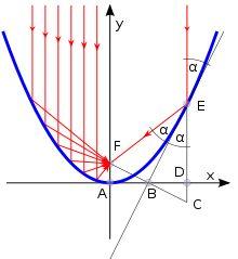 Parabola - Wikipedia, the free encyclopedia