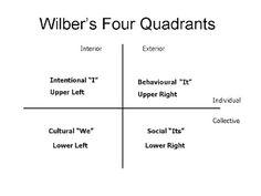 Creating Wellness Blog: Ken Wilber's Four Quadrants