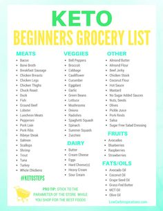 Keto Beginners Grocery List printable