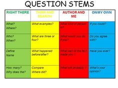 LASOTA Sixth Grade Language Arts: QAR - Question/Answer Relationship