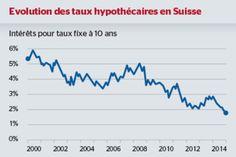 Les taux hypothécaires à un niveau plancher.    #Immobilier #Suisse