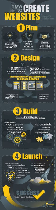 how to create Websites a client's guideline #infographic