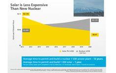 solar energy cost vs new nuclear