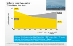 solar energy cost vs new nuclear