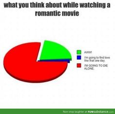 Accurate Pie Chart Funsubstance Just For Laughs Romantic Movies Funny Quotes