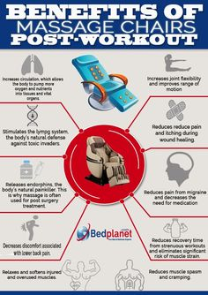 Great Infographic On The Benefits Of A Massage After A Workout Massage Chairs Can Benefit