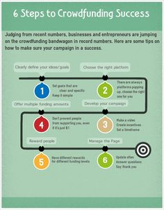 Crowd funding Success - 6 steps To Crowd Funding Success- InfoGraphics Go Fund Me Campaign, Business Funding, Work From Home Opportunities, Fundraising Events, Real Estate Investing, How To Raise Money, Success, Crowd, 6 Months