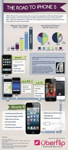 The Road To iPhone 5