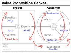 value-proposition-canvas-2-638