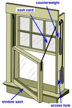 Anatomy Of A Double Hung Window Published In Old House