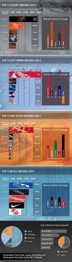 Here is an interesting #infographic displaying the brand value growth of top 5 #brands in 2011.