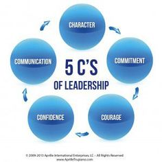 Do You Have What It Takes To Be A Great Leader? Take The Test - Forbes Development Leadership Skills, Leadership And Man. Servant Leadership, Leadership Coaching, Coaching Quotes, What Is Leadership, Motivational Leadership, Leadership Activities, Quality Of Leadership, Education Quotes, Physical Education