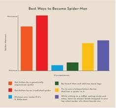 The amazing spiderman - Infographic