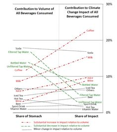 Proportion of beverages by volume consumed by the typical American consumer and percent contribution to the climate change impact from beverage consumption.  Source: Environmental Life Cycle Assessment of Drinking Water Alternatives and Consumer Beverage Consumption in North America