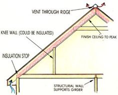 Info on attic remodels