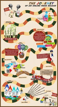 Journey of an Online Press Release #Infographic. Caveat - we do not typically use PRWeb.