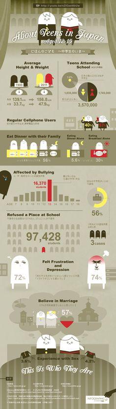 にほんの中学生の統計をインフォグラフィック化したビデオグラフィックです。文部科学省や厚生労働省等によると、111年前と比べてこどもの身長...