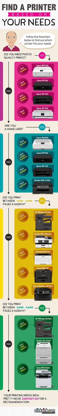 Find A Printer Based On Your Needs