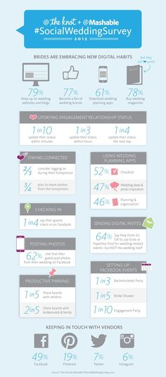 TheKnot.com & Mashable.com #SocialWeddingSurvey Infographic